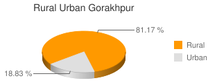Gorakhpur census population